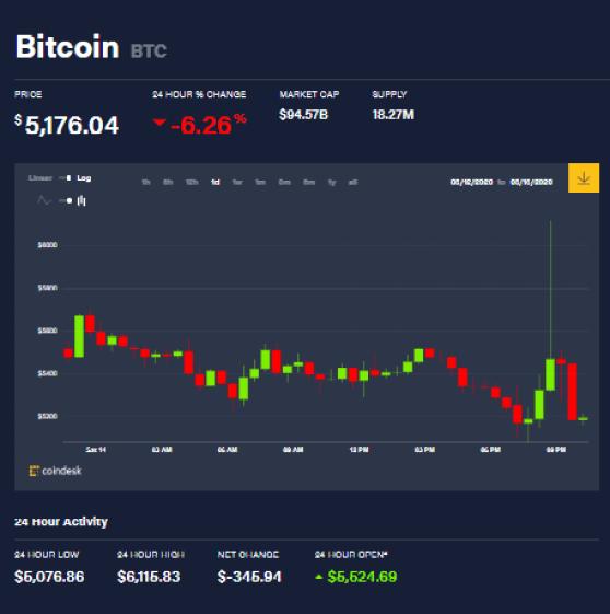 Esta gráfica indica como Bitcoin se ha recuperado un poco de la caída de 30% que tuvo, pero aun así no es suficiente como para ignorar los efectos que tuvo esto en las demás criptomonedas. Algunas ballenas crypto han aprovechado esta coyuntura para acumular BTC. El Coronavirus sigue generando miedo mientras tanto.