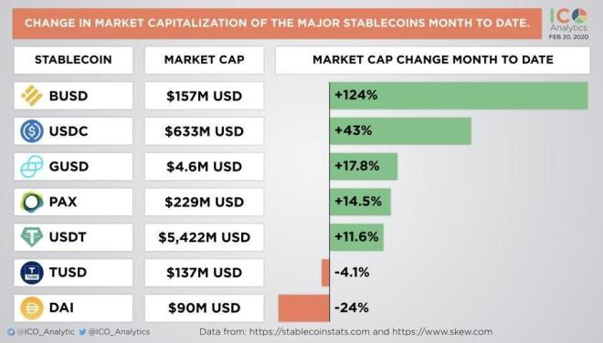 La moneda estable de Binance crece con fuerza como lo muestra este cuadro. Fuente: ICO Analytics.