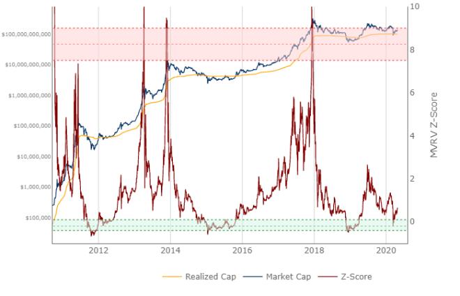 Bitcoin MVRV-Z score medir la desviación entre el valor realizado y el valor de mercado.