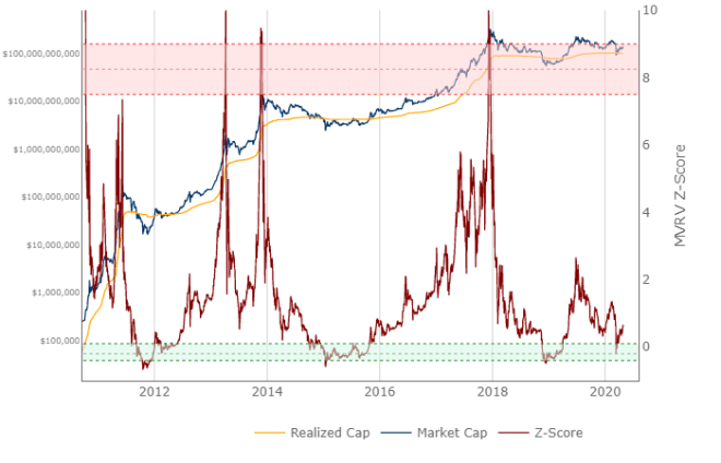 The Bitcoin MVRV-Z-Score measures the difference between the realized value and the market value.