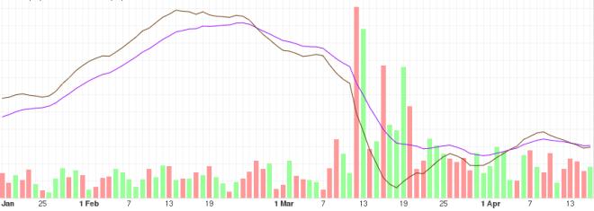 Analyse des bitcoins à moyen terme