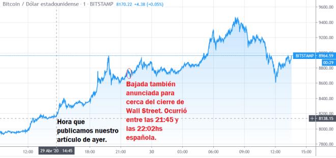 En la gráfica de las últimas horas puede observarse como sube el precio del BTC a la espera del Halving