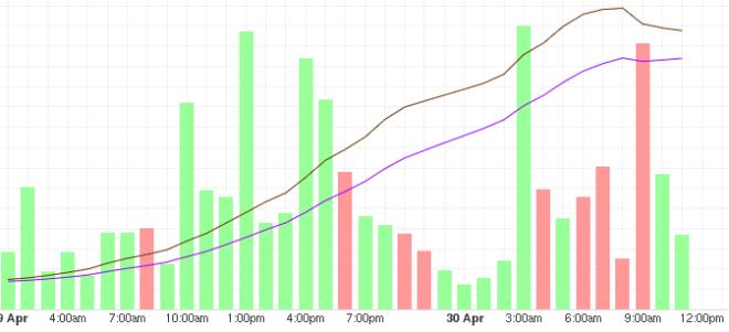 Análisis del precio del BTC a corto plazo
