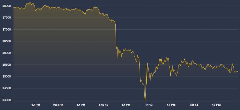 A pesar del a caída del 12-M, Samson Mow asegura que Bitcoin es el único refugio de valor seguro. Fuente: CoinDesk