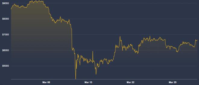 El precio de Bitcoin no se ha recuperado desde la caída de inicios de marzo, poniendo en duda su calidad como oro digital, como lo dice Vitalik Buterin. Fuente: Coindesk