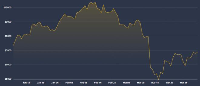 El nivel de volatilidad ha sido muy alto luego del colapso en el precio de Bitcoin como lo comenta Chamath Palihapitiya. Fuente: CoinDesk.
