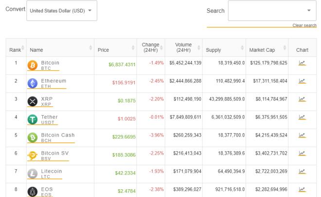 La plataforma Crypto Online te permitirá seguir el precio del BTC en tiempo real.