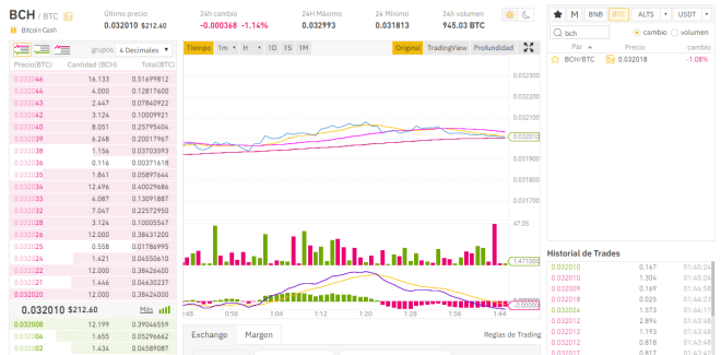 La plataforma de Binance es perfecta para convertir mi Bitcoin Cash a Bitcoin.
