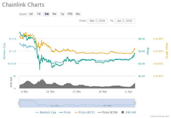 Link in the last 24 hours. Source: CoinMarketCap