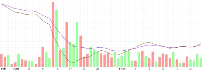 Análisis de la tendencia del BTC a mediano plazo