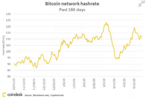 Hashrate de Bitcoin a lo largo de 180 días.  Muestra un aumento significativo en la época más cercana al Halving. Fuente: Blockchain.com / Coindesk.