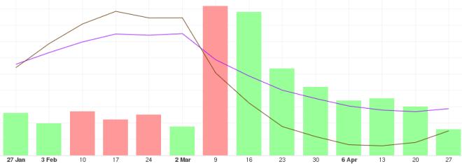 Análisis de la tendencia del Bitcoin a largo plazo