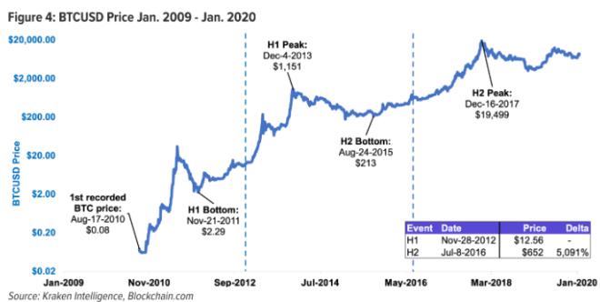 Si la historia se repite, Bitcoin podría superar los 500.000 dólatres. Fuente: Kraken Intelligence