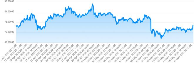 El precio de Dash se ha mantenido relativamente estable