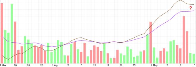 Tendencia del precio del BTC a mediano plazo