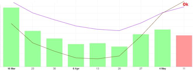 Long-term BTC price development