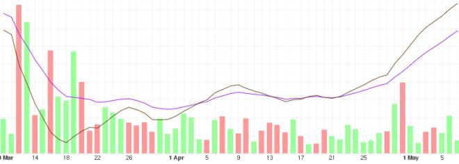 Gráfica con análisis del precio del BTC a mediano plazo