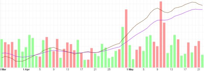 Short-term BTC price development