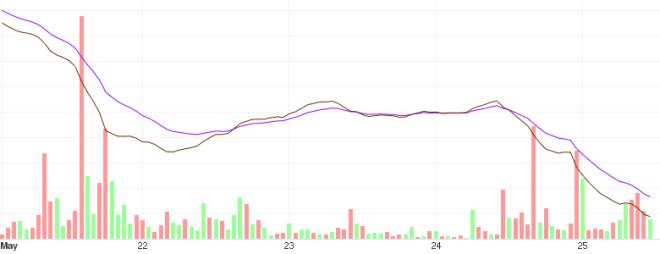 Tendencia del BTC a corto plazo