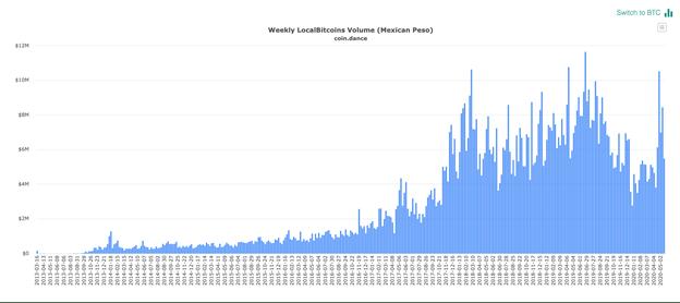 Volume hebdomadaire de Localbitcoins au Mexique. Source: coin.dance