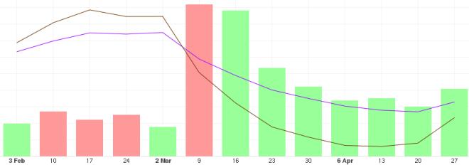 Tendencia del precio del BTC a largo plazo