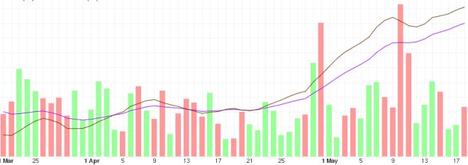 BTC price development in the medium term
