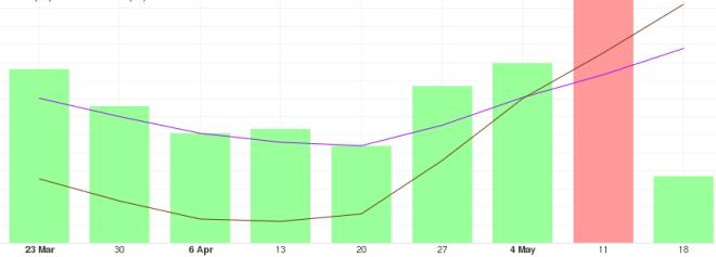 Análisis del precio del Bitcoin a largo plazo