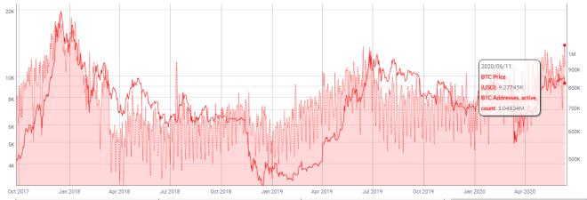 Precio del Bitcoin en relación al número de direcciones activas. Fuente: CoinMetrics