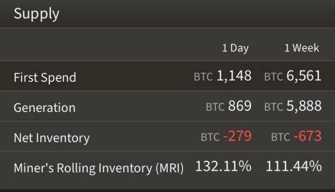 Le déficit dans l'exploitation minière de Bitcoin, mesuré dans une fourchette de 1 jour et 1 semaine Source : L'arbre à octets