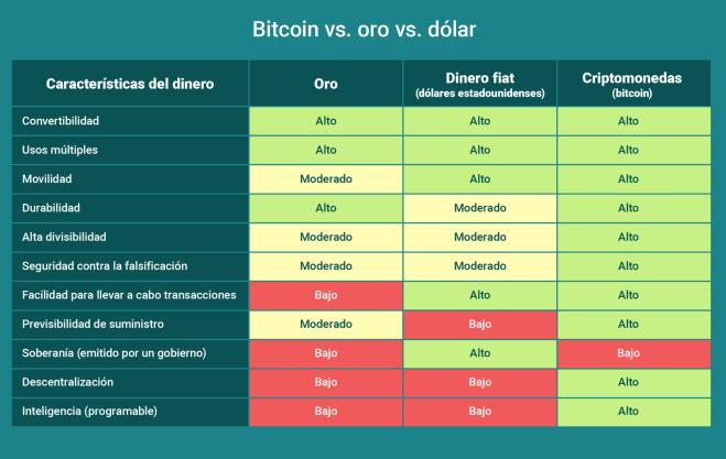 El valor de Bitcoin consiste en que ni la más importante de las monedas fíat ni el propio oro pueden superarlo.