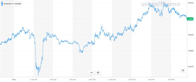 Gráfica AUD vs. USD, indicando el aumento del dólar australiano frente al dólar estadounidense. Fuente: Yahoo! Finance