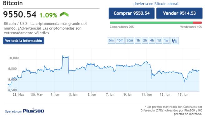 Gráfica con la cotización del Bitcoin de las últimas 2 semanas