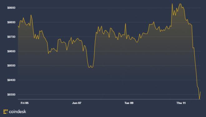 Gráfica del precio del Bitcoin de la última semana