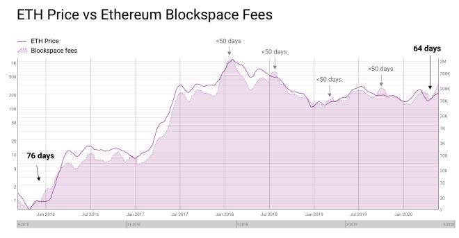 Tarifas recibidas por mineros de Ethereum, se encuentran en una correlación histórica con sus precios.