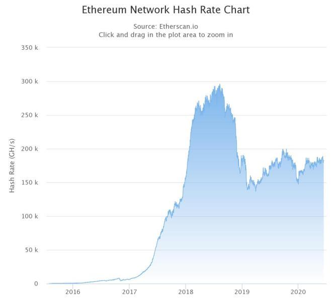 La tasa de hash de Ethereum es actualmente estable. Se espera la reacción de la misma luego de la actualización.