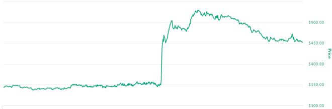 Coinbase impulsa el precio de Maker (MKR)