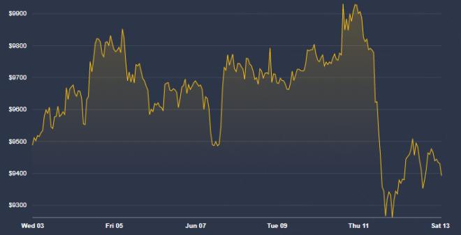En este momento el precio de Bitcoin se encuentra lateralizado. Fuente: CoinDesk