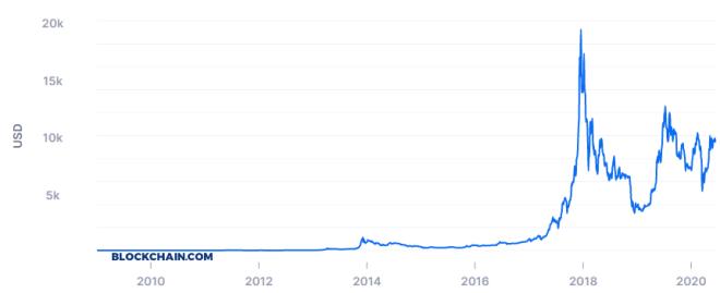 Un chico de 15 años puede superar a Peter Schiff con Bitcoin. Fuente: Blockchain.com