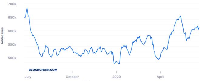 De los números más destacados del BTC también es la cantidad de direcciones únicas en la Blockchain. Fuente: Blockchain.com