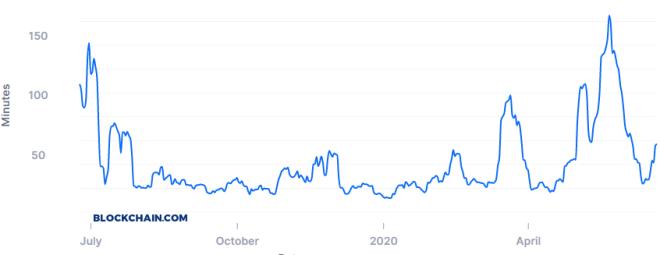 La velocidad de confirmación de operaciones de Bitcoin sigue siendo bastante lento. Fuente: Blockchain.com