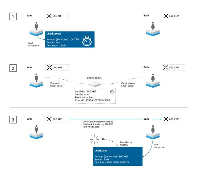 Flujo de los cheques digitales de XRP Ledger. Fuente: XRP Ledger