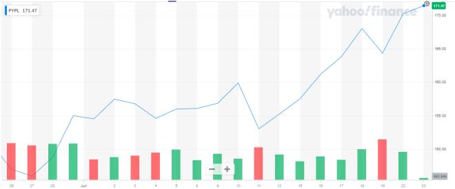 Gráfica con el precio de las acciones de PayPal del último mes