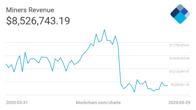 Los ingresos de los mineros de Bitcoin, son un indicador de la prosperidad de la minería.