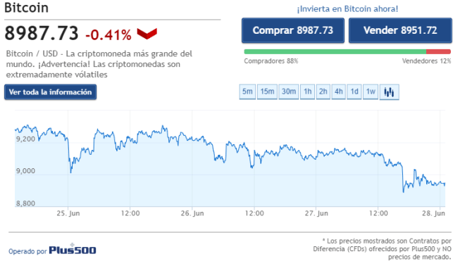 Gráfica del precio del Bitcoin de las últimas 72 horas