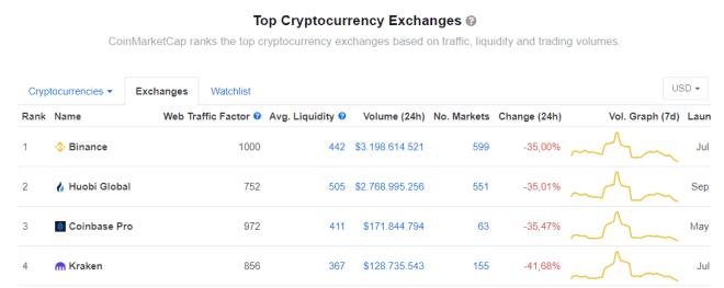 Estas son las exchanges que lideran la nueva clasificación de exchanges por parte de CoinMarketCap. Binance, la empresa que adquirió recientemente a CoinMarketCap lidera la lista. Fuente: CoinMarketCap