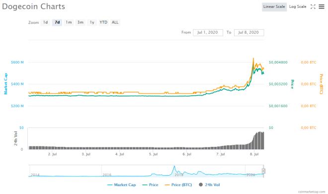Gráfico obtenido de CoinMarketCap donde observamos la reciente subida de Dogecoin