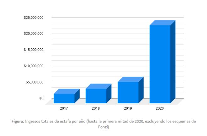 Gráfico ofrecido por el reporte de Whale Alert donde vemos el crecimiento exponencial de los cripto robos en 2020. Hackers bitcoin 2020