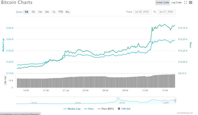 Gráfico de Bitcoin durante las últimas 24 horas donde vemos lo cerca que se encuentra de los $ 11.000 por CoinMarketCap.