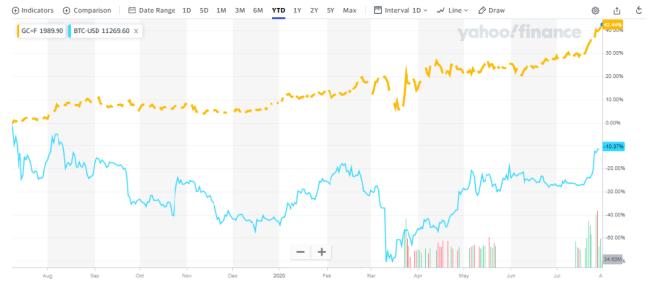 Gráfico donde vemos la valoración del oro y del Bitcoin a lo largo del tiempo. Fuente: Yahoo! Finance