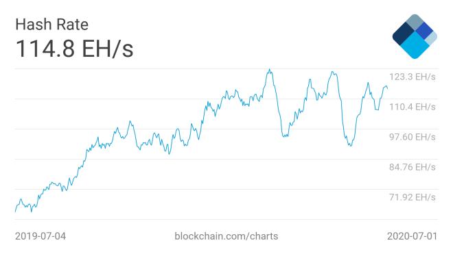 El Hash Rate de minería Bitcoin se ubica en 114EH/s, se espera que suba y con ello un aumento de dificultad en los próximos ajustes. Fuente: Blockchain.com